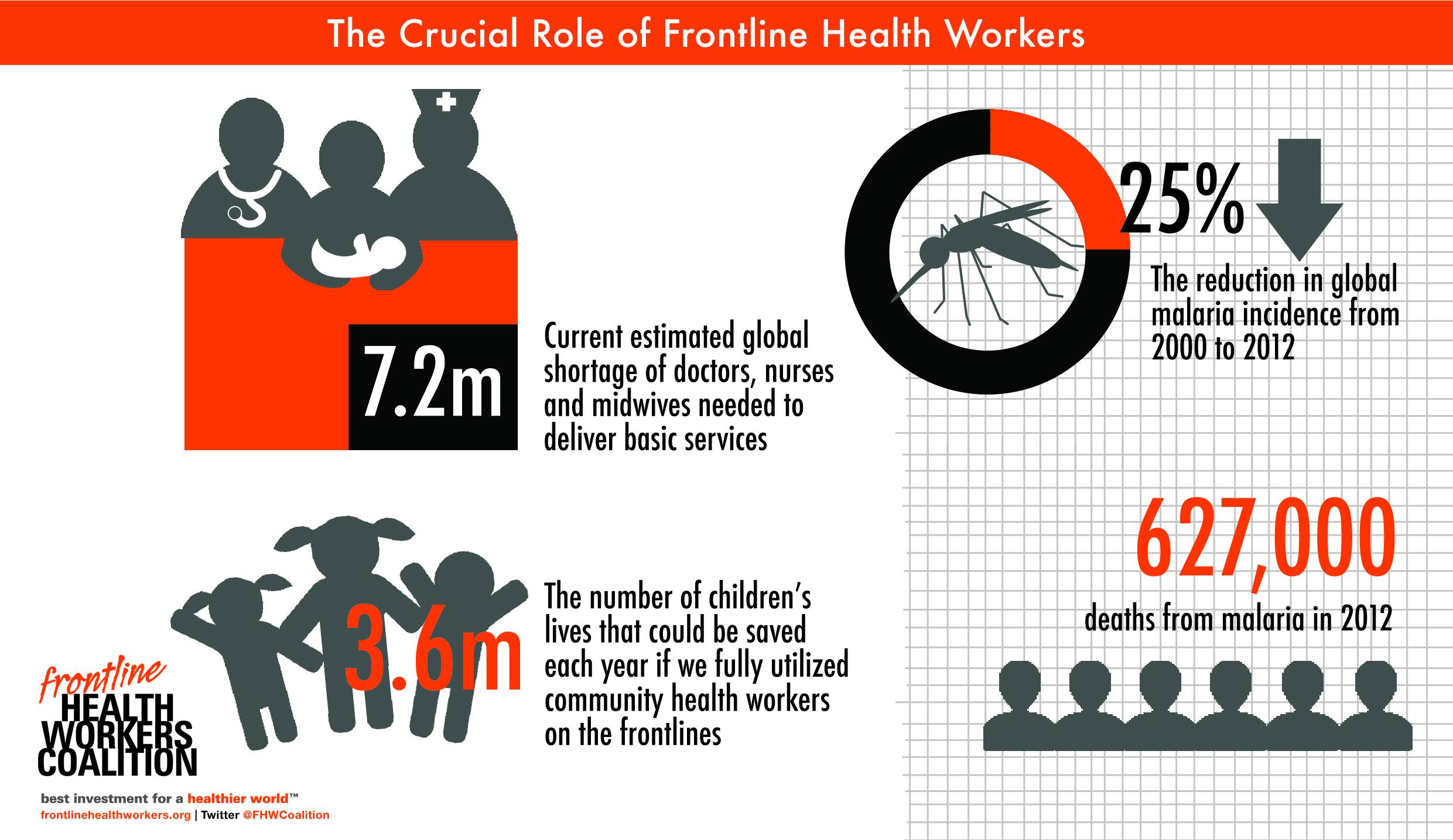 Happy World Malaria Day 2014